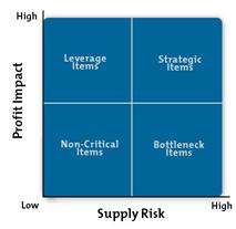 Product Purchasing Classification Matrix Diagram